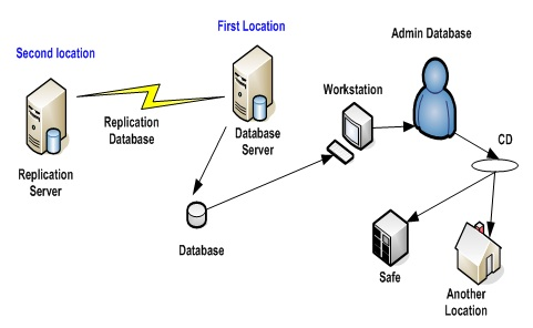 Database Disaster Recovery Diagram2